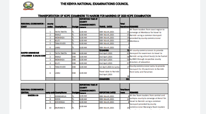 KNEC Releases Travel Arrangements All Examiners To The Marking Centres