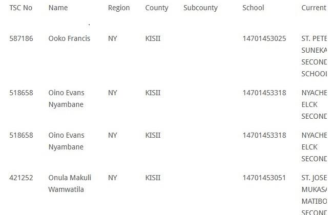 TSC List Of Transffered Teachers in June 2021 Per County
